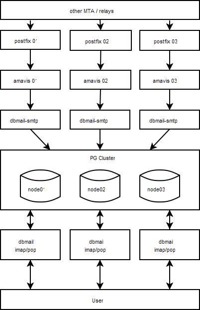 smartweb-mailcluster